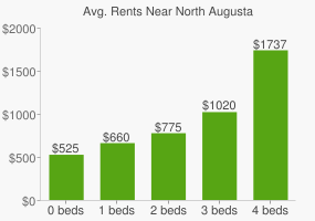 Graph of average rent prices for North Augusta