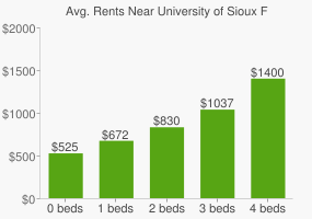 Graph of average rent prices for University of Sioux Falls