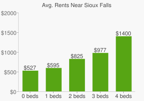 Graph of average rent prices for Sioux Falls