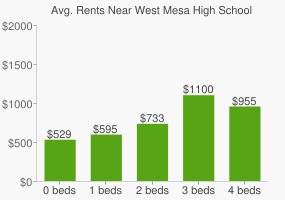 Graph of average rent prices for West Mesa High School