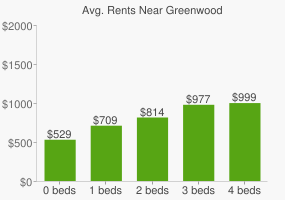 Graph of average rent prices for Greenwood