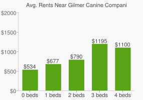 Graph of average rent prices for Gilmer Canine Companion Zone