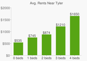 Graph of average rent prices for Tyler