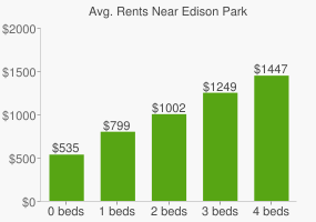 Graph of average rent prices for Edison Park