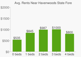 Graph of average rent prices for Havenwoods State Forest
