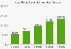 Graph of average rent prices for Holmes High School