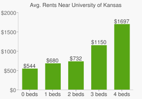 Graph of average rent prices for University of Kansas
