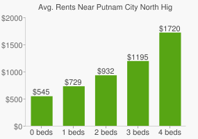 Graph of average rent prices for Putnam City North High School