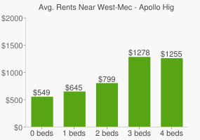 Graph of average rent prices for West-Mec - Apollo High School