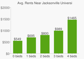 Graph of average rent prices for Jacksonville University