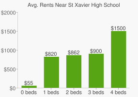 Graph of average rent prices for St Xavier High School
