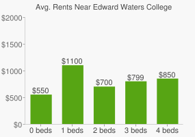 Graph of average rent prices for Edward Waters College