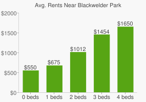 Graph of average rent prices for Blackwelder Park