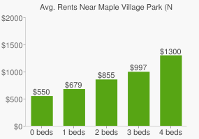 Graph of average rent prices for Maple Village Park (North)
