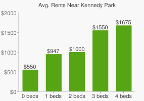 Graph of average rent prices for Kennedy Park