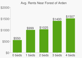 Graph of average rent prices for Forest of Arden