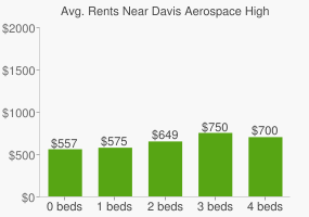 Graph of average rent prices for Davis Aerospace High School