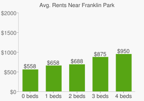 Graph of average rent prices for Franklin Park