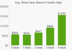 Graph of average rent prices for Marion-Franklin High School