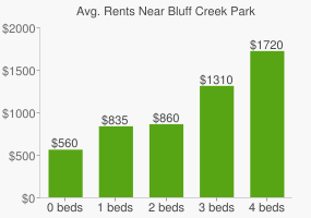 Graph of average rent prices for Bluff Creek Park