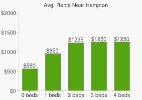 Graph of average rent prices for Hampton
