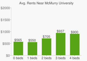 Graph of average rent prices for McMurry University