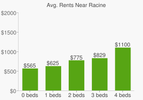 Graph of average rent prices for Racine