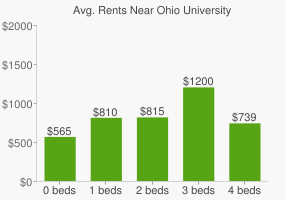 Graph of average rent prices for Ohio University