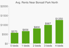 Graph of average rent prices for Bonsall Park North