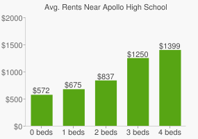 Graph of average rent prices for Apollo High School