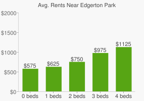 Graph of average rent prices for Edgerton Park