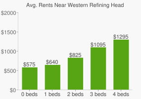 Graph of average rent prices for Western Refining Headquarters
