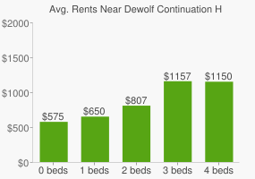 Graph of average rent prices for Dewolf Continuation High School