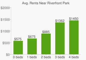 Graph of average rent prices for Riverfront Park
