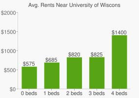 Graph of average rent prices for University of Wisconsin - Superior