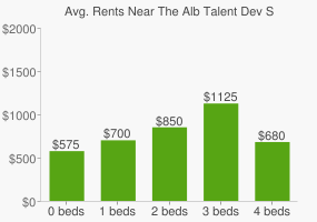 Graph of average rent prices for The Alb Talent Dev S High School