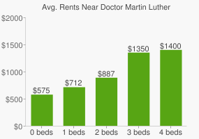 Graph of average rent prices for Doctor Martin Luther King Park