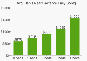 Graph of average rent prices for Lawrence Early College High School