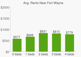 Graph of average rent prices for Fort Wayne