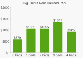 Graph of average rent prices for Railroad Park