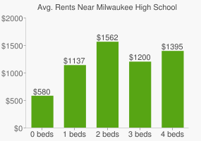 Graph of average rent prices for Milwaukee High School of the Arts
