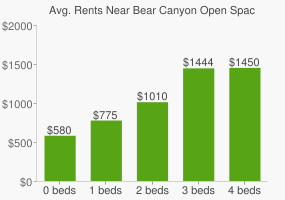Graph of average rent prices for Bear Canyon Open Space