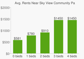 Graph of average rent prices for Sky View Community Park
