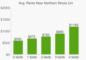 Graph of average rent prices for Northern Illinois University