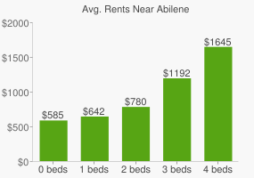 Graph of average rent prices for Abilene