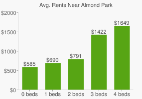 Graph of average rent prices for Almond Park