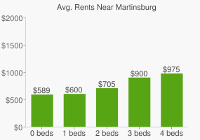 Graph of average rent prices for Martinsburg