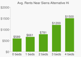 Graph of average rent prices for Sierra Alternative High School