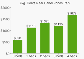 Graph of average rent prices for Carter Jones Park
