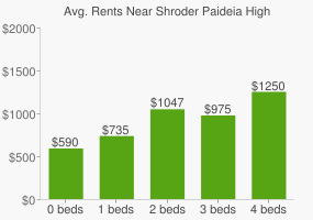 Graph of average rent prices for Shroder Paideia High School